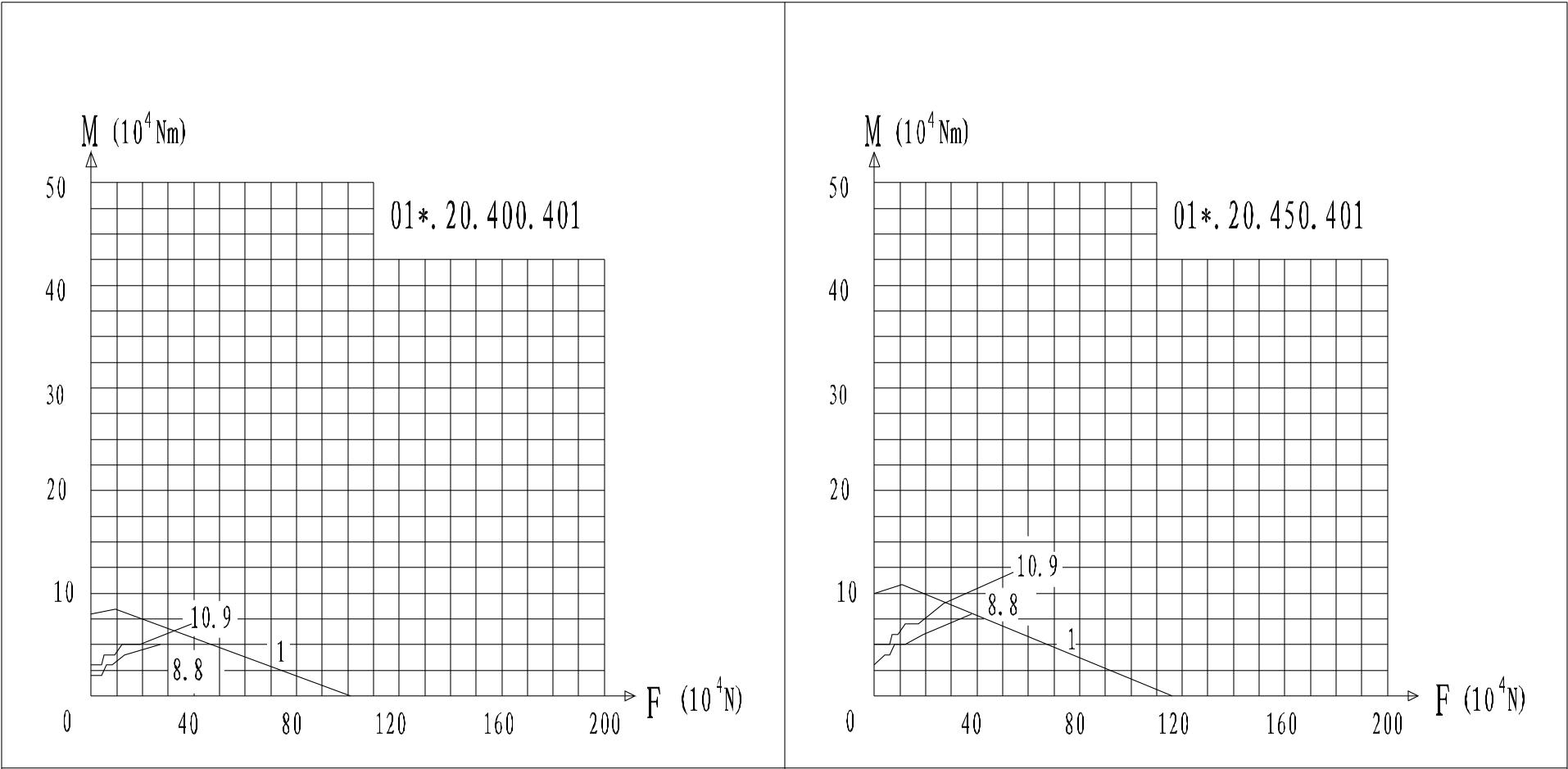 Loading Graph